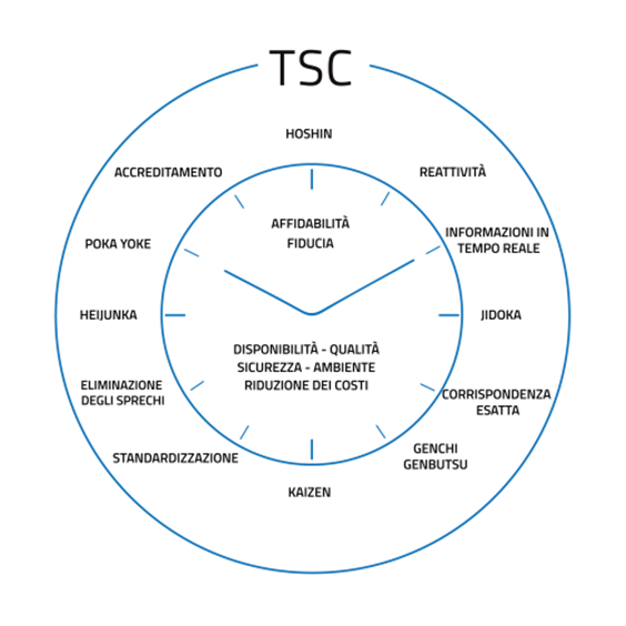 TSC - ELIMINAZIONE SPRECHI